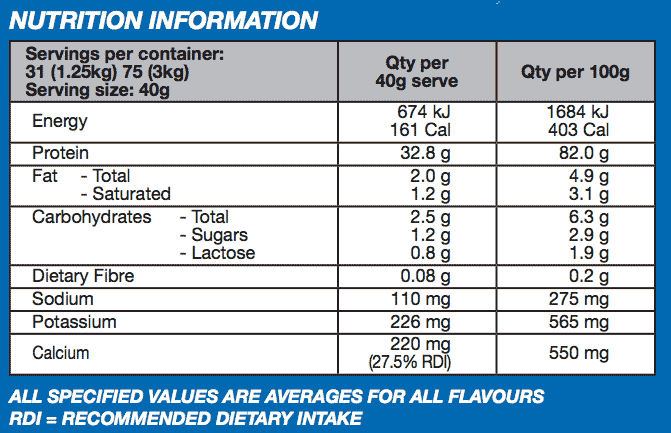 International Protein - Protein Synergy Nutritional Info
